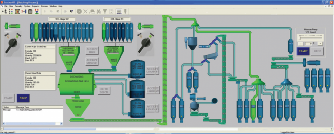 Complete Feed Mill Automation